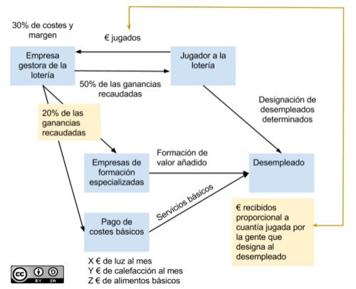 Loteria_esquema_CC
